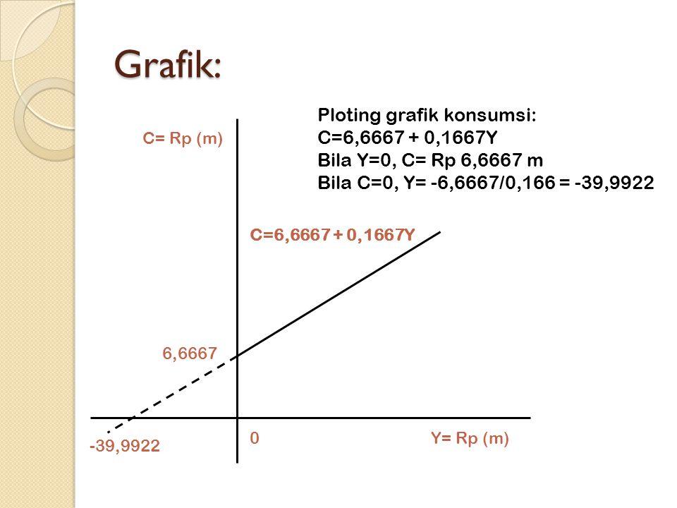 Grafik: C=6,6667 + 0,1667Y -39,9922 6,6667 0 C= Rp (m) Y= Rp (m) Ploting grafik konsumsi: C=6,6667 + 0,1667Y Bila Y=0, C= Rp 6,6667 m Bila C=0, Y= -6,6667/0,166 = -39,9922