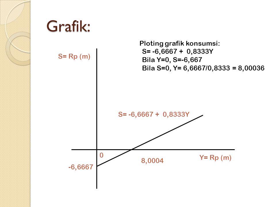 Grafik: -6,6667 8,0004 0 S= Rp (m) Y= Rp (m) Ploting grafik konsumsi: S= -6,6667 + 0,8333Y Bila Y=0, S=-6,667 Bila S=0, Y= 6,6667/0,8333 = 8,00036