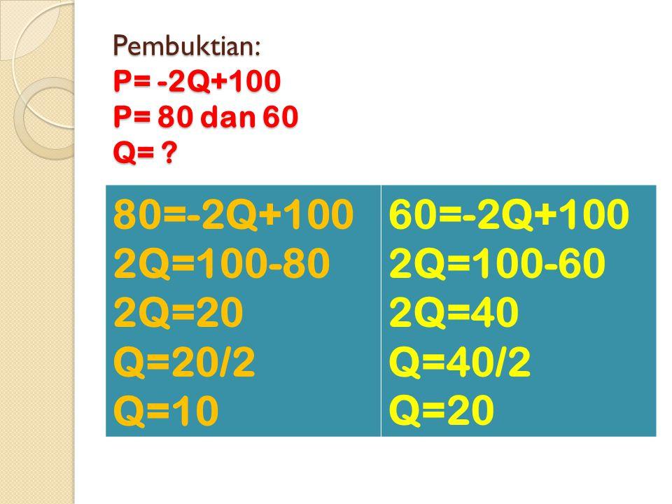 Pembuktian: P= -2Q+100 P= 80 dan 60 Q= .