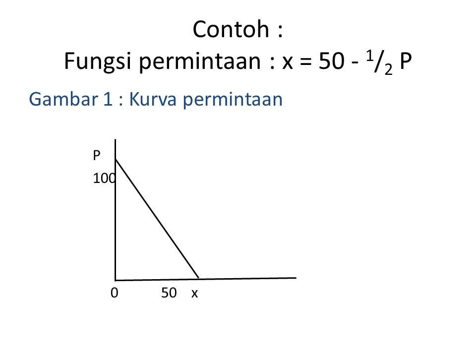 Contoh : Fungsi permintaan : x = 50 - 1 / 2 P Gambar 1 : Kurva permintaan P 100 0 50 x