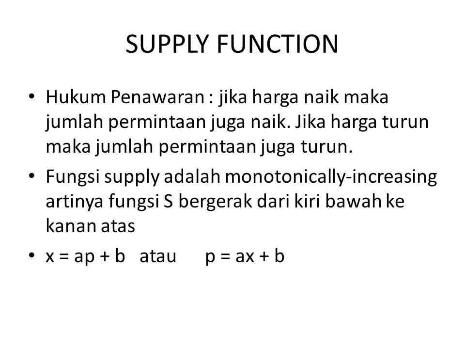 SUPPLY FUNCTION Hukum Penawaran : jika harga naik maka jumlah permintaan juga naik. Jika harga turun maka jumlah permintaan juga turun. Fungsi supply