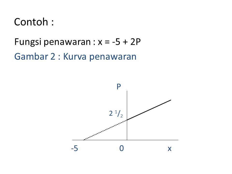 Contoh : Fungsi penawaran : x = -5 + 2P Gambar 2 : Kurva penawaran P 2 1 / 2 -5 0 x