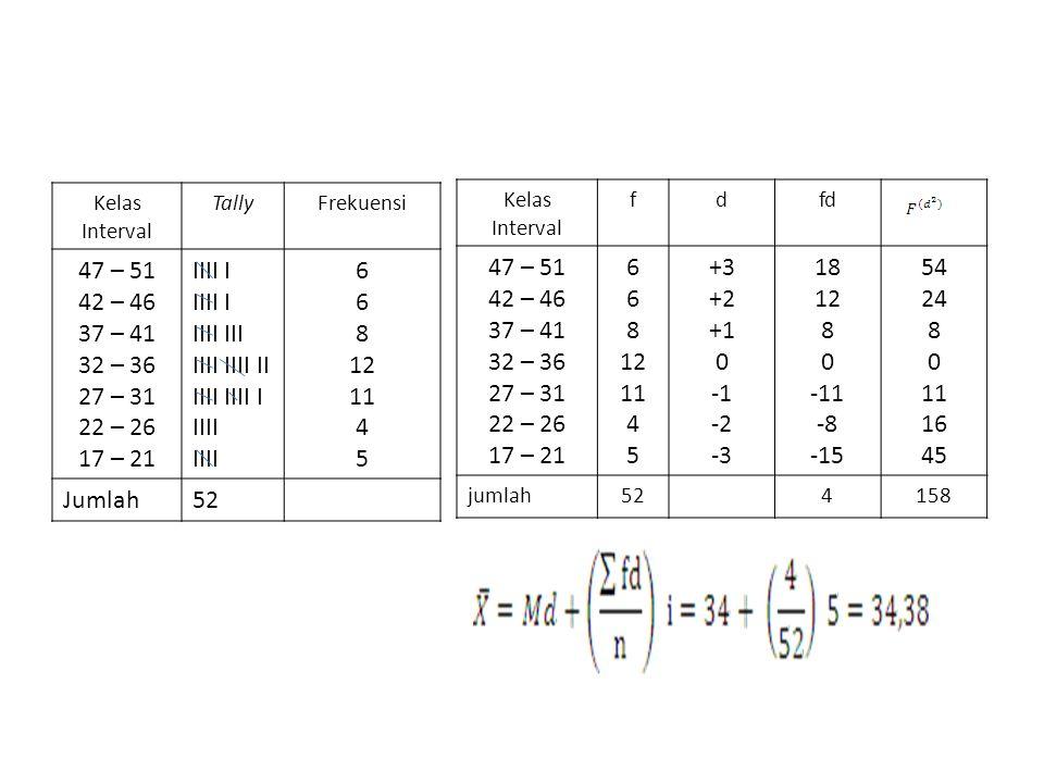 Kelas Interval TallyFrekuensi 47 – 51 42 – 46 37 – 41 32 – 36 27 – 31 22 – 26 17 – 21 IIII I IIII III IIII IIII II IIII IIII I IIII 6 8 12 11 4 5 Juml