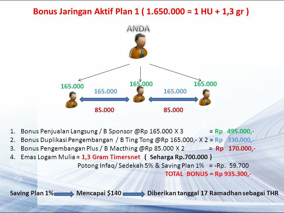 Bonus Jaringan Aktif Plan 1 ( 1.650.000 = 1 HU + 1,3 gr ) 165.000 85.000 1.Bonus Penjualan Langsung / B Sponsor @Rp 165.000 X 3 = Rp 495.000,- 2.Bonus Duplikasi Pengembangan / B Ting Tong @Rp 165.000,- X 2 = Rp 330.000,- 3.Bonus Pengembangan Plus / B Macthing @Rp 85.000 X 2 = Rp 170.000,- 4.Emas Logam Mulia = 1,3 Gram Timersnet ( Seharga Rp.700.000 ) Potong Infaq/ Sedekah 5% & Saving Plan 1% = -Rp.