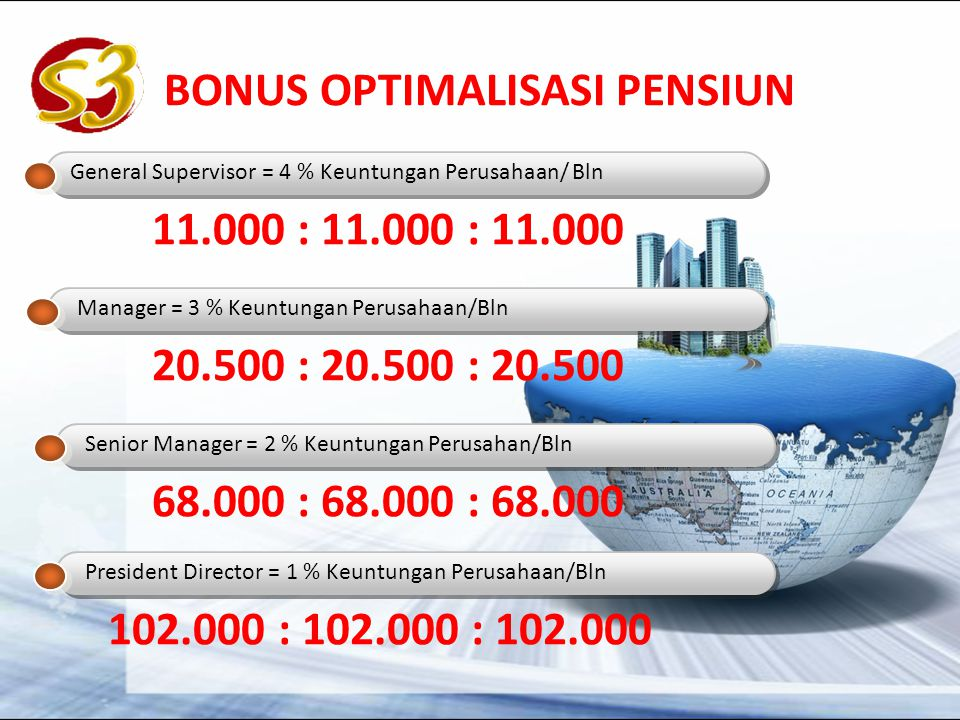 BONUS OPTIMALISASI PENSIUN General Supervisor= 4 % Keuntungan Perusahaan/ Bln Manager = 3 % Keuntungan Perusahaan/Bln Senior Manager = 2 % Keuntungan Perusahan/Bln President Director = 1 % Keuntungan Perusahaan/Bln 11.000 : 11.000 : 11.000 20.500 : 20.500 : 20.500 68.000 : 68.000 : 68.000 102.000 : 102.000 : 102.000