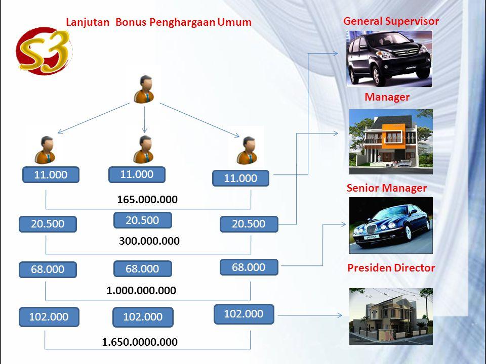 Lanjutan Bonus Penghargaan Umum 20.500 300.000.000 Manager 20.500 68.000 1.000.000.000 Senior Manager 68.000 165.000.000 General Supervisor 11.000 102.000 1.650.0000.000 Presiden Director 102.000