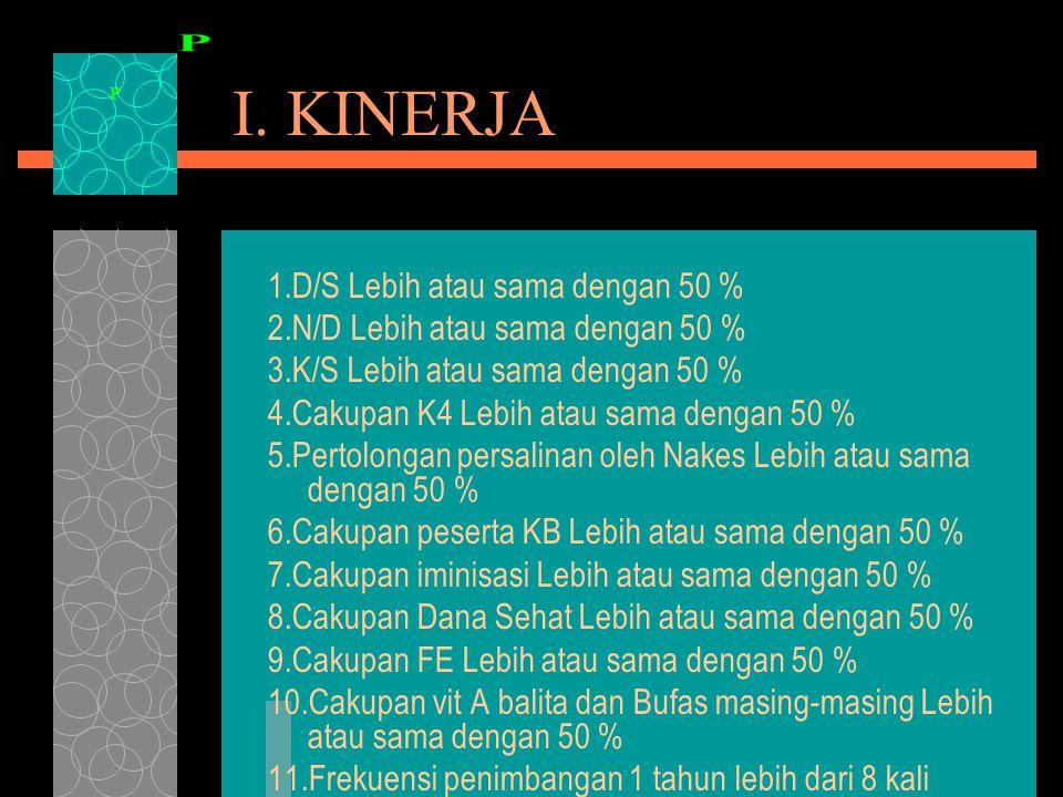 I. KINERJA 1.D/S Lebih atau sama dengan 50 % 2.N/D Lebih atau sama dengan 50 % 3.K/S Lebih atau sama dengan 50 % 4.Cakupan K4 Lebih atau sama dengan 5