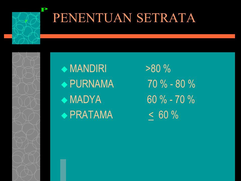 PENENTUAN SETRATA  MANDIRI >80 %  PURNAMA 70 % - 80 %  MADYA 60 % - 70 %  PRATAMA < 60 %