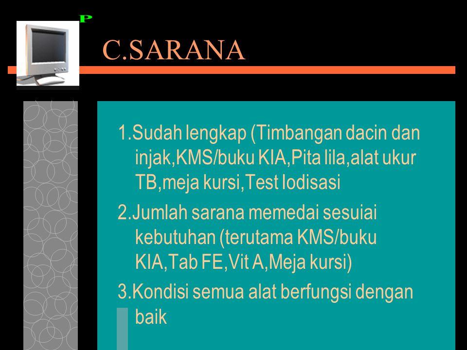 C.SARANA 1.Sudah lengkap (Timbangan dacin dan injak,KMS/buku KIA,Pita lila,alat ukur TB,meja kursi,Test Iodisasi 2.Jumlah sarana memedai sesuiai kebut
