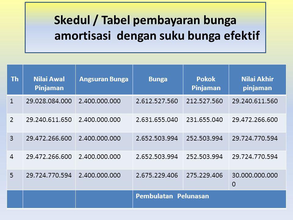 Skedul / Tabel pembayaran bunga amortisasi dengan suku bunga efektif ThNilai Awal Pinjaman Angsuran BungaBungaPokok Pinjaman Nilai Akhir pinjaman 129.
