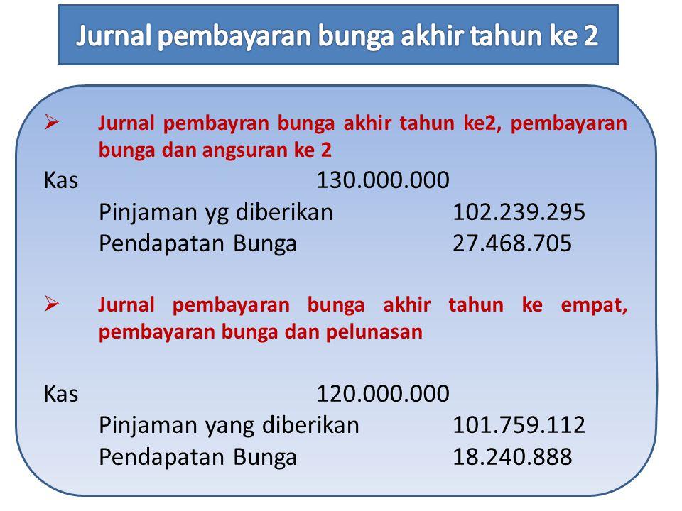  Jurnal pembayran bunga akhir tahun ke2, pembayaran bunga dan angsuran ke 2 Kas 130.000.000 Pinjaman yg diberikan102.239.295 Pendapatan Bunga 27.468.