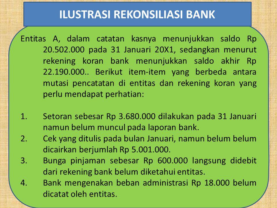 Entitas A, dalam catatan kasnya menunjukkan saldo Rp 20.502.000 pada 31 Januari 20X1, sedangkan menurut rekening koran bank menunjukkan saldo akhir Rp