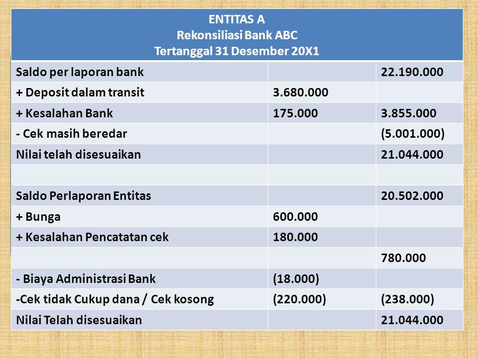 ENTITAS A Rekonsiliasi Bank ABC Tertanggal 31 Desember 20X1 Saldo per laporan bank22.190.000 + Deposit dalam transit3.680.000 + Kesalahan Bank175.0003