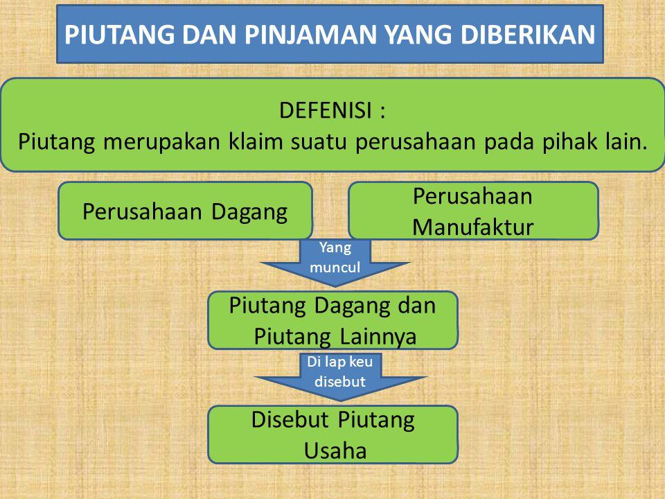 DEFENISI : Piutang merupakan klaim suatu perusahaan pada pihak lain. PIUTANG DAN PINJAMAN YANG DIBERIKAN Perusahaan Dagang Piutang Dagang dan Piutang