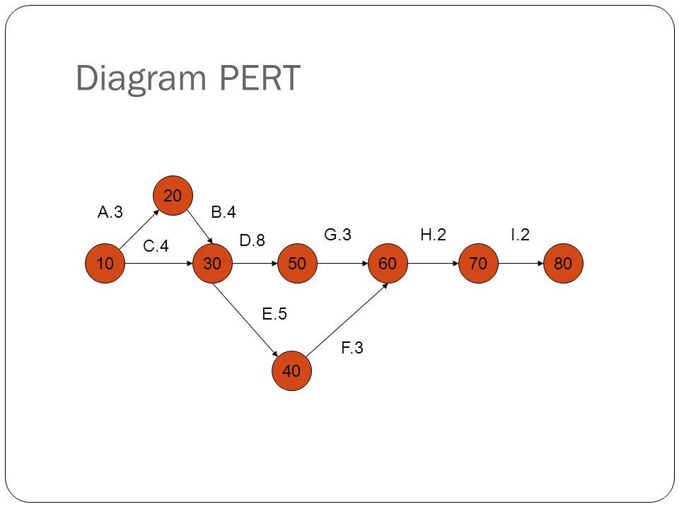 Diagram PERT 10 20 30 40 60 A.3B.4 C.4 D.8 E.5 507080 F.3 G.3H.2I.2