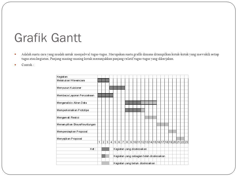 Grafik Gantt Adalah suatu cara yang mudah untuk menjadwal tugas-tugas.