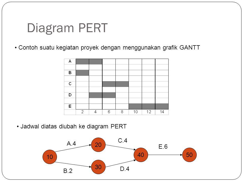 Diagram PERT Contoh suatu kegiatan proyek dengan menggunakan grafik GANTT 10 20 30 4050 A.4 B.2 C.4 D.4 E.6 Jadwal diatas diubah ke diagram PERT
