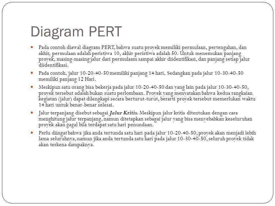 Diagram PERT Pada contoh diawal diagram PERT, bahwa suatu proyek memiliki permulaan, pertengahan, dan akhir, permulaan adalah peristiwa 10, akhir peristiwa adalah 50.