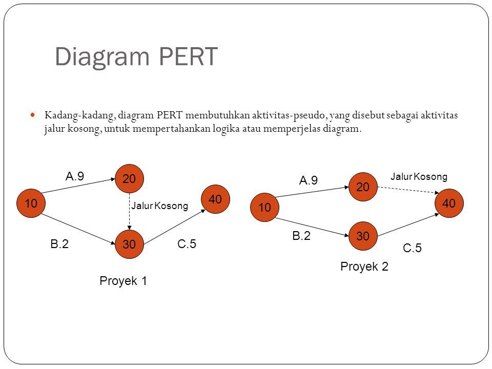 Diagram PERT Kadang-kadang, diagram PERT membutuhkan aktivitas-pseudo, yang disebut sebagai aktivitas jalur kosong, untuk mempertahankan logika atau memperjelas diagram.