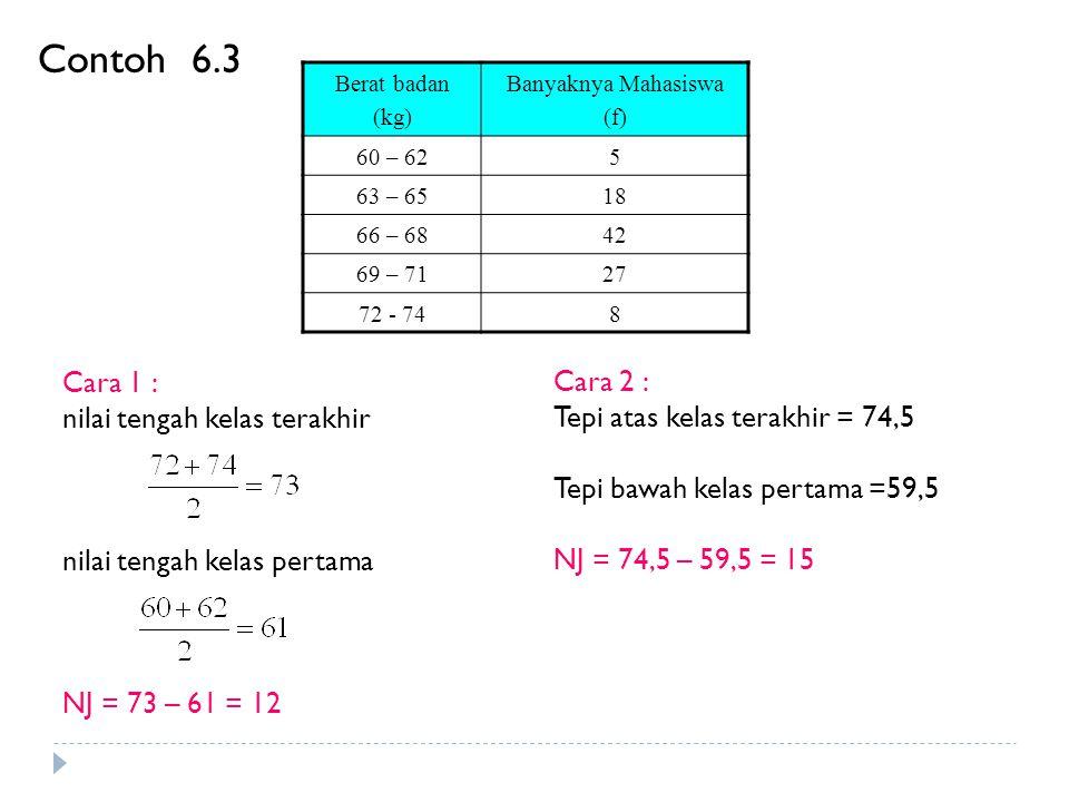 Untuk kelas interval ( c )yang sama Populasi (6.14)