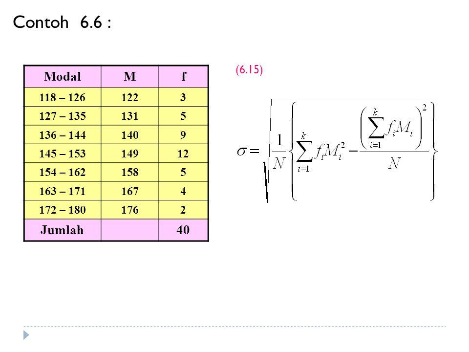 Batas Kelas ModalMf (1)(2)(3) 30 – 3934,54 40 – 4944,56 50 – 5954,58 60 – 6964,512 70 – 7974,59 80 – 8984,57 90 – 10094,54 Contoh 6.6 (6.15)