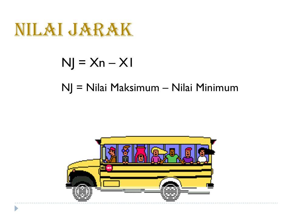 Contoh 6.1 Carilah jarak dari data berikut : 5040306070 Penyelesaian : X 1 = 30, X 2 = 40, X 3 = 50, X 4 = 60, X 5 = 70 NJ = X 5 – X 1 NJ = 70 – 30 NJ = 40