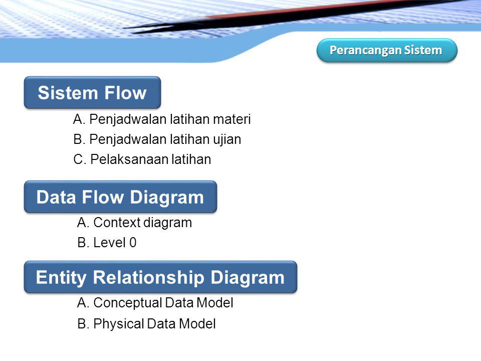 Perancangan Sistem A. Penjadwalan latihan materi B. Penjadwalan latihan ujian C. Pelaksanaan latihan A. Context diagram B. Level 0 Sistem Flow Sistem
