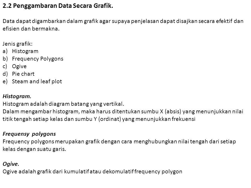 2.2 Penggambaran Data Secara Grafik.