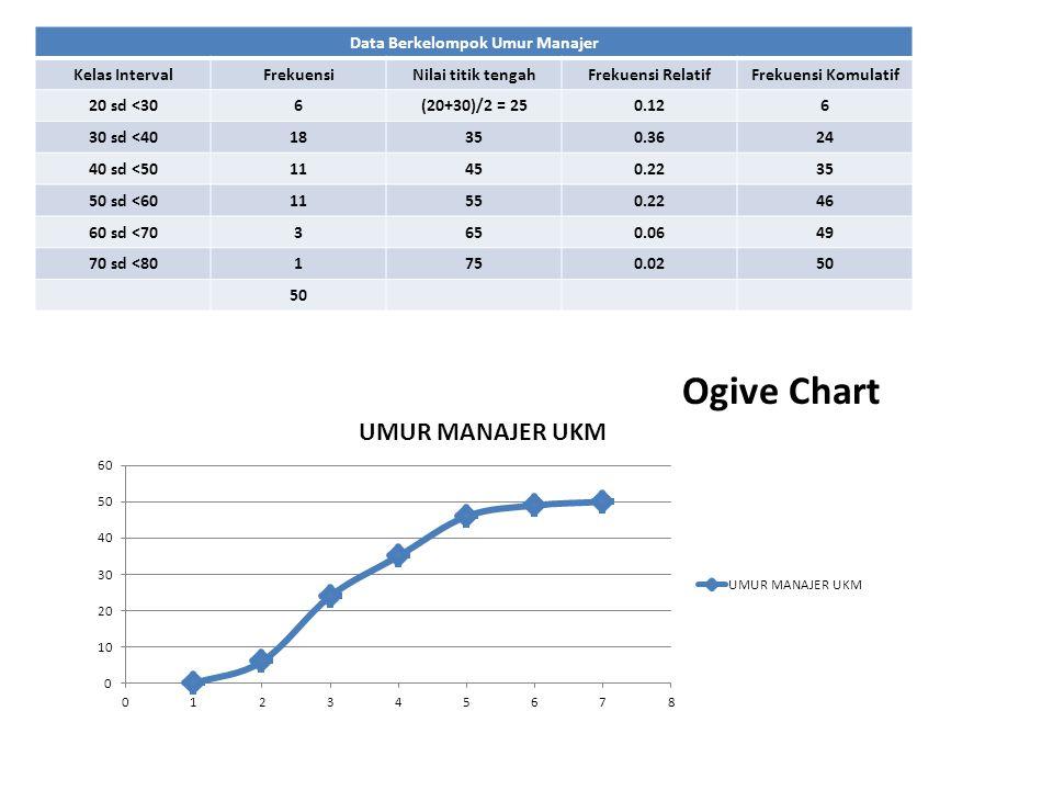 Data Berkelompok Umur Manajer Kelas IntervalFrekuensiNilai titik tengahFrekuensi RelatifFrekuensi Komulatif 20 sd <306(20+30)/2 = 250.126 30 sd <4018350.3624 40 sd <5011450.2235 50 sd <6011550.2246 60 sd <703650.0649 70 sd <801750.0250 Ogive Chart