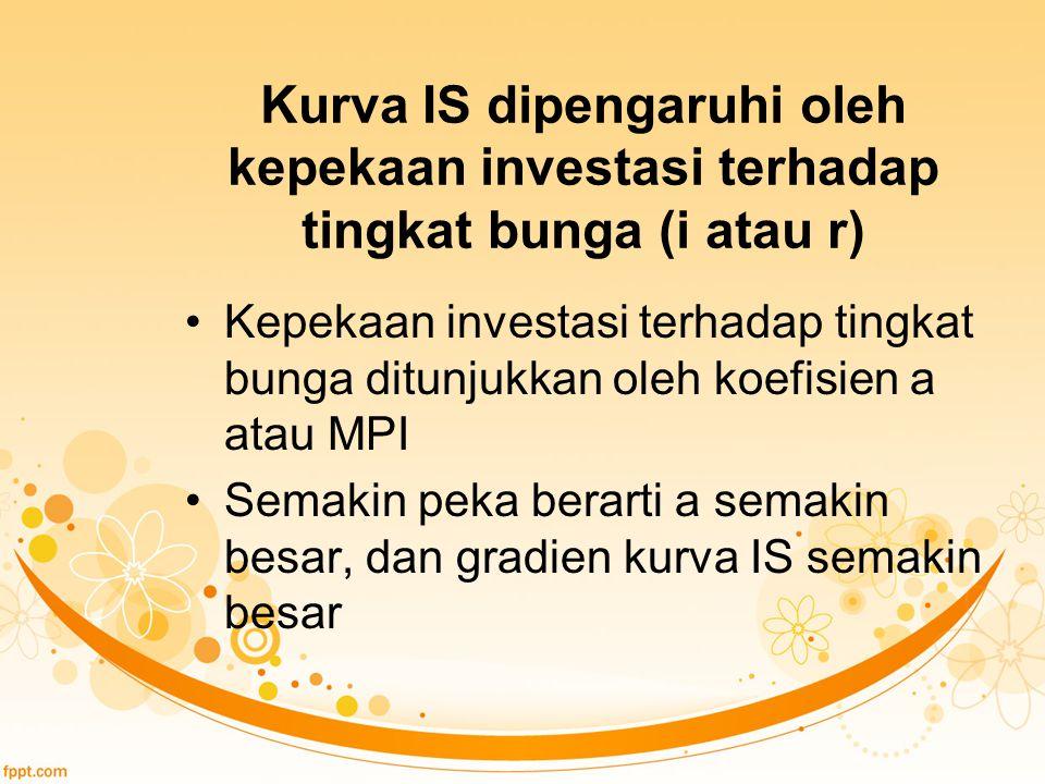 Kurva IS dipengaruhi oleh kepekaan investasi terhadap tingkat bunga (i atau r) Kepekaan investasi terhadap tingkat bunga ditunjukkan oleh koefisien a atau MPI Semakin peka berarti a semakin besar, dan gradien kurva IS semakin besar