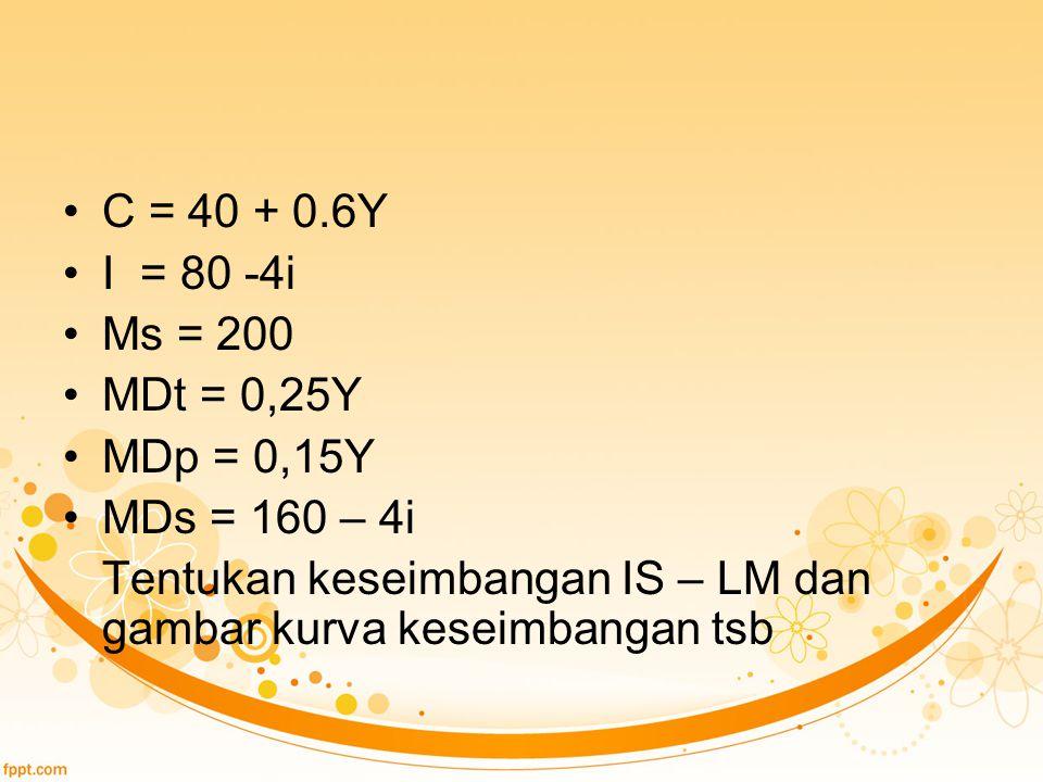 C = 40 + 0.6Y I = 80 -4i Ms = 200 MDt = 0,25Y MDp = 0,15Y MDs = 160 – 4i Tentukan keseimbangan IS – LM dan gambar kurva keseimbangan tsb