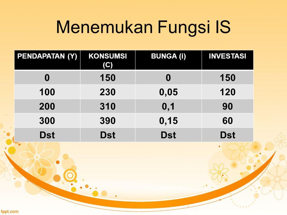Menemukan Fungsi IS PENDAPATAN (Y)KONSUMSI (C) BUNGA (i)INVESTASI 01500 1002300,05120 2003100,190 3003900,1560 Dst