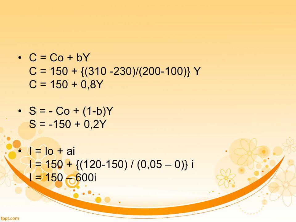 C = Co + bY C = 150 + {(310 -230)/(200-100)} Y C = 150 + 0,8Y S = - Co + (1-b)Y S = -150 + 0,2Y I = Io + ai I = 150 + {(120-150) / (0,05 – 0)} i I = 1