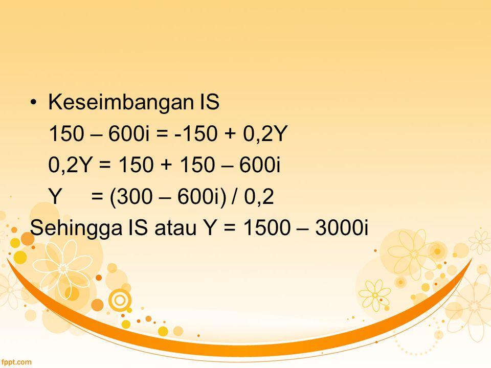 Keseimbangan IS 150 – 600i = -150 + 0,2Y 0,2Y = 150 + 150 – 600i Y = (300 – 600i) / 0,2 Sehingga IS atau Y = 1500 – 3000i