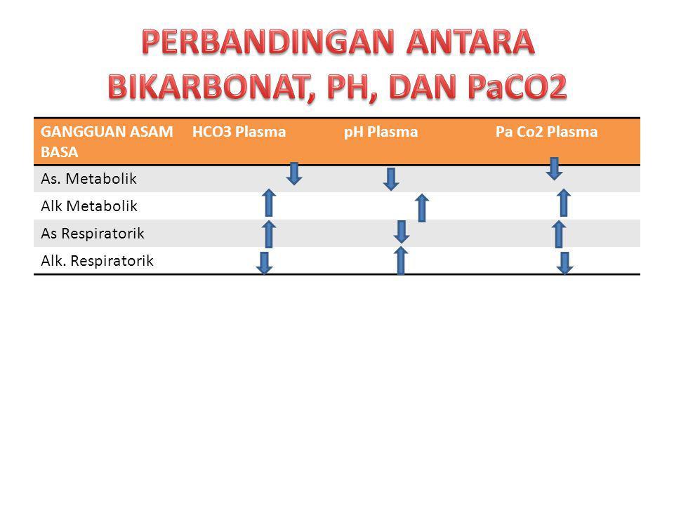 GANGGUAN ASAM BASA HCO3 PlasmapH PlasmaPa Co2 Plasma As. Metabolik Alk Metabolik As Respiratorik Alk. Respiratorik