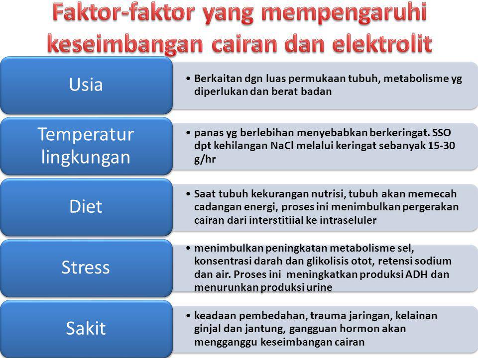 Berkaitan dgn luas permukaan tubuh, metabolisme yg diperlukan dan berat badan Usia panas yg berlebihan menyebabkan berkeringat. SSO dpt kehilangan NaC