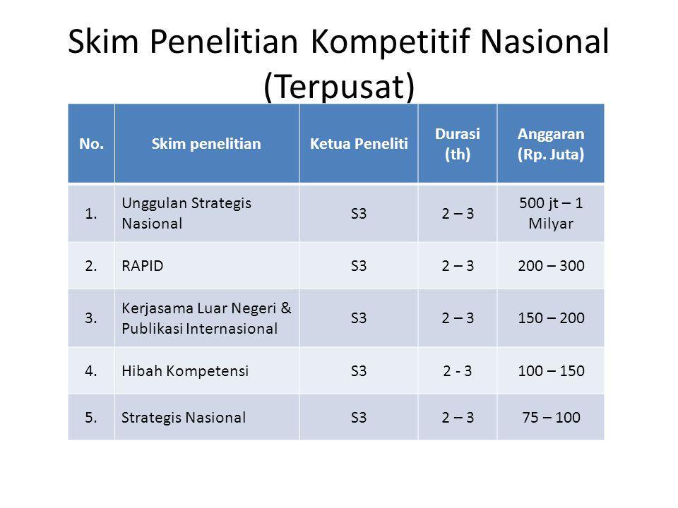 Skim Penelitian Kompetitif Nasional (Terpusat) No.Skim penelitianKetua Peneliti Durasi (th) Anggaran (Rp. Juta) 1. Unggulan Strategis Nasional S32 – 3