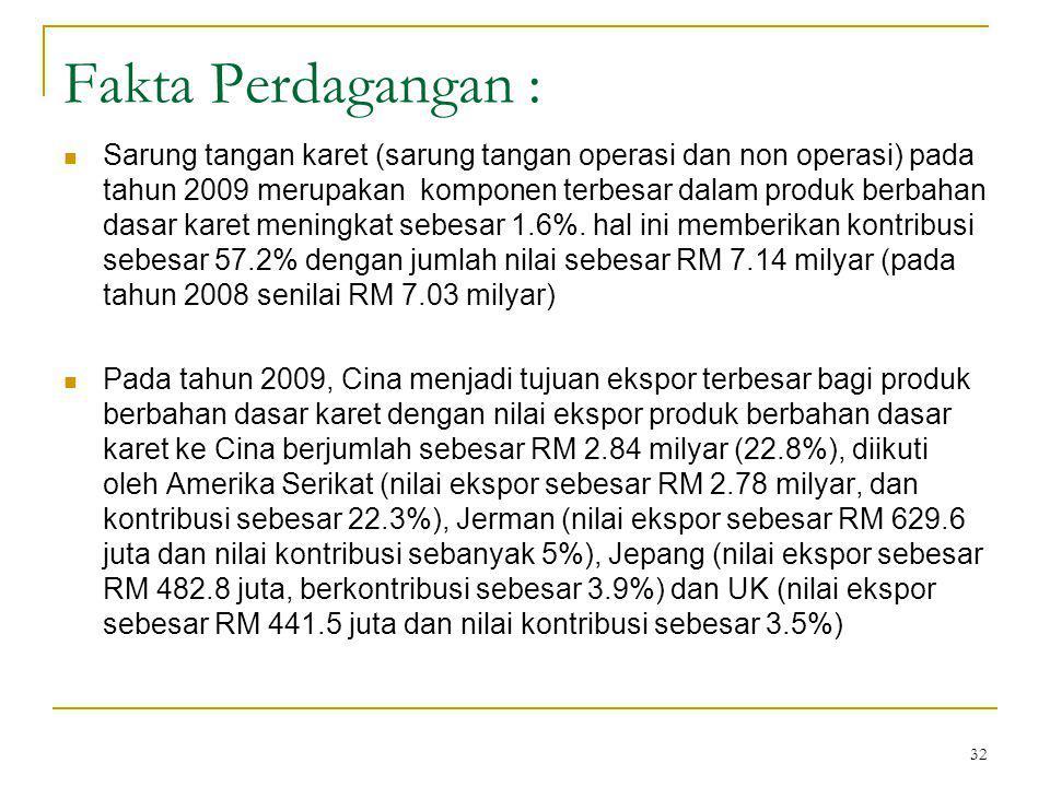 32 Fakta Perdagangan : Sarung tangan karet (sarung tangan operasi dan non operasi) pada tahun 2009 merupakan komponen terbesar dalam produk berbahan dasar karet meningkat sebesar 1.6%.
