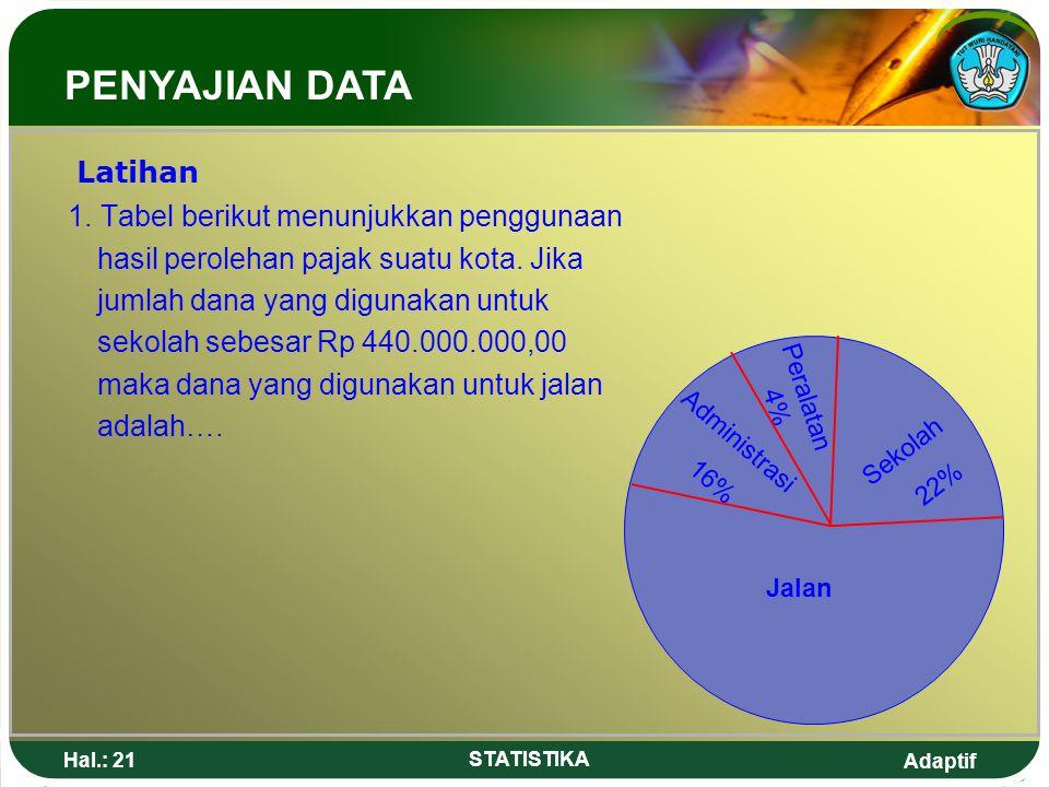 Adaptif Hal.: 21 STATISTIKA Latihan 1. Tabel berikut menunjukkan penggunaan hasil perolehan pajak suatu kota. Jika jumlah dana yang digunakan untuk se