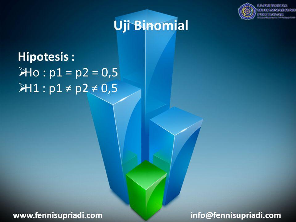 www.fennisupriadi.cominfo@fennisupriadi.com Hipotesis :  Ho : p1 = p2 = 0,5  H1 : p1 ≠ p2 ≠ 0,5 Uji Binomial
