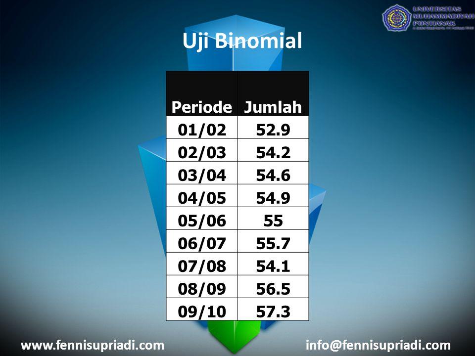 www.fennisupriadi.cominfo@fennisupriadi.com Uji Binomial PeriodeJumlah 01/0252.9 02/0354.2 03/0454.6 04/0554.9 05/0655 06/0755.7 07/0854.1 08/0956.5 09/1057.3