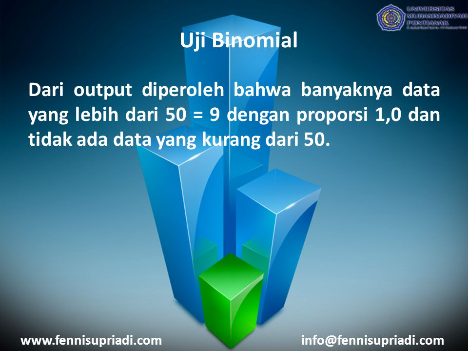 www.fennisupriadi.cominfo@fennisupriadi.com Dari output diperoleh bahwa banyaknya data yang lebih dari 50 = 9 dengan proporsi 1,0 dan tidak ada data yang kurang dari 50.