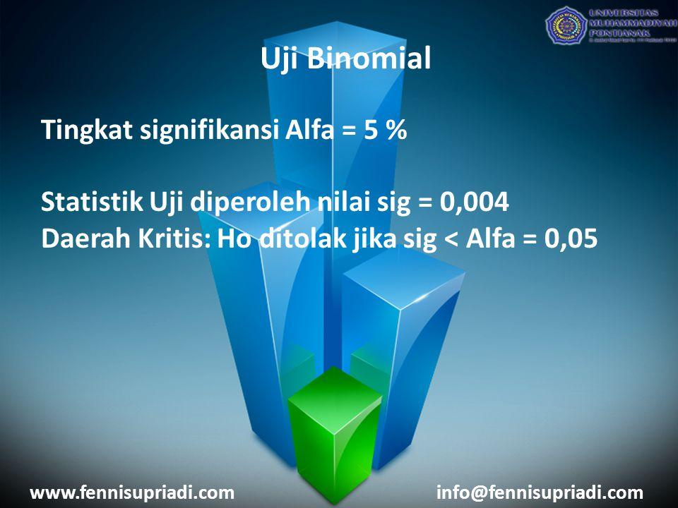 www.fennisupriadi.cominfo@fennisupriadi.com Tingkat signifikansi Alfa = 5 % Statistik Uji diperoleh nilai sig = 0,004 Daerah Kritis: Ho ditolak jika sig < Alfa = 0,05 Uji Binomial