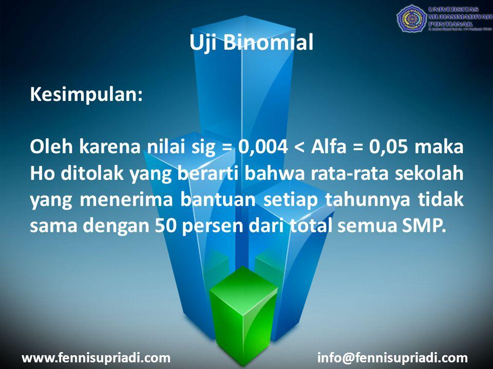 www.fennisupriadi.cominfo@fennisupriadi.com Kesimpulan: Oleh karena nilai sig = 0,004 < Alfa = 0,05 maka Ho ditolak yang berarti bahwa rata-rata sekolah yang menerima bantuan setiap tahunnya tidak sama dengan 50 persen dari total semua SMP.
