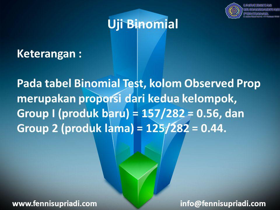 www.fennisupriadi.cominfo@fennisupriadi.com Keterangan : Pada tabel Binomial Test, kolom Observed Prop merupakan proporsi dari kedua kelompok, Group I (produk baru) = 157/282 = 0.56, dan Group 2 (produk lama) = 125/282 = 0.44.
