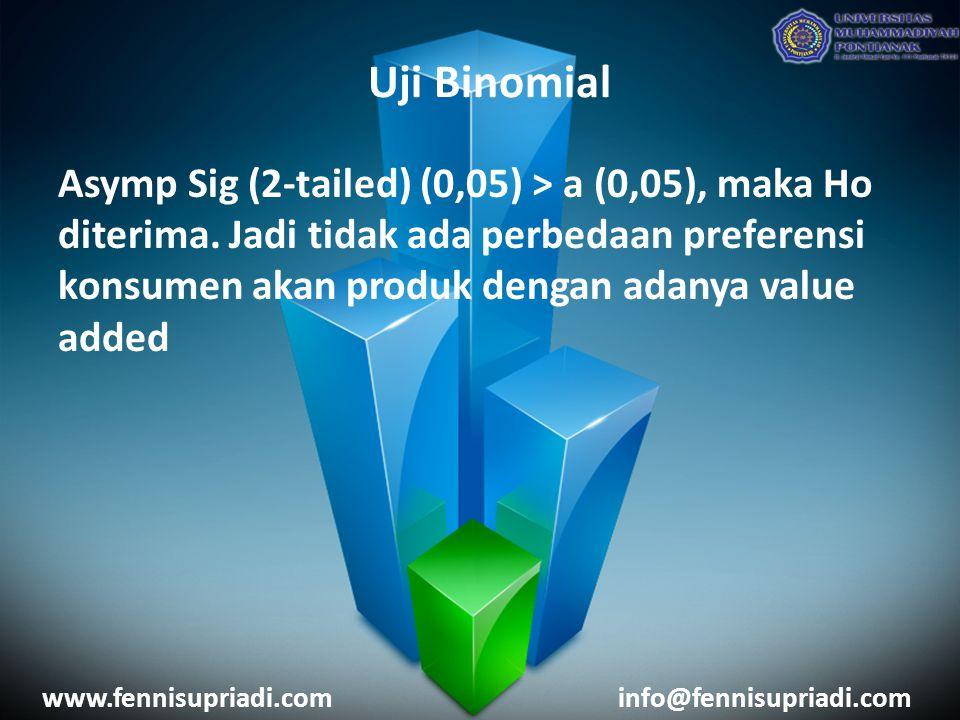 www.fennisupriadi.cominfo@fennisupriadi.com Asymp Sig (2-tailed) (0,05) > a (0,05), maka Ho diterima.