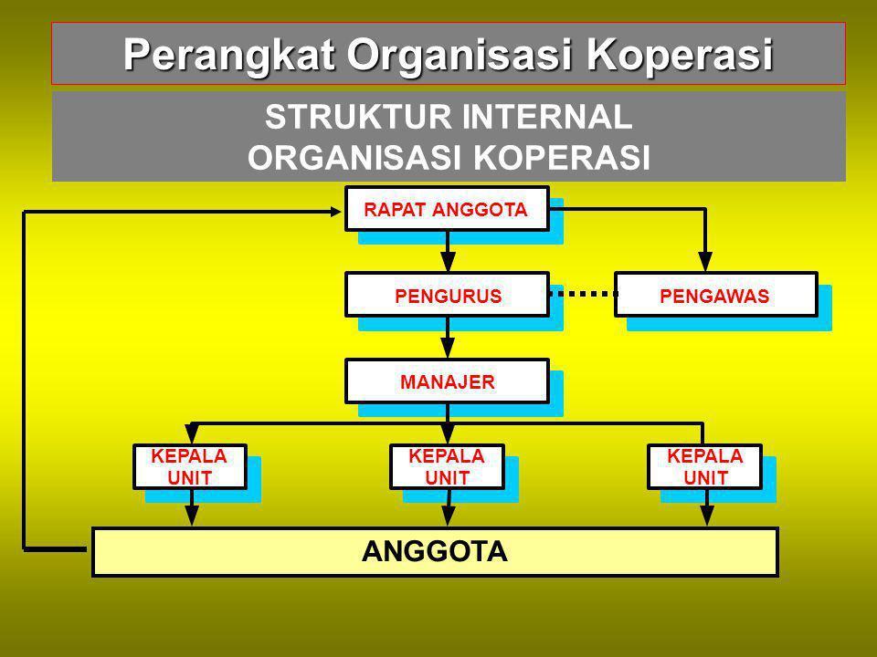 Perangkat Organisasi Koperasi STRUKTUR INTERNAL ORGANISASI KOPERASI RAPAT ANGGOTA PENGURUSPENGAWAS MANAJER KEPALA UNIT KEPALA UNIT KEPALA UNIT ANGGOTA