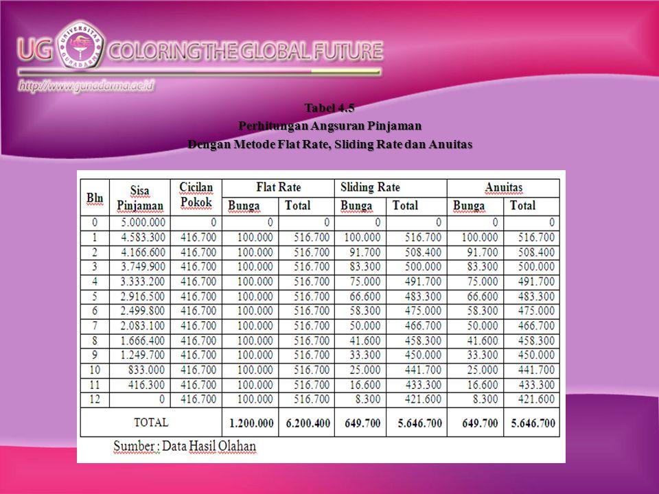 Dari hasil perhitungan tabel diatas bahwa terdapat perbedaan jumlah total cicilan dan bunga pada ketiga metode tersebut.