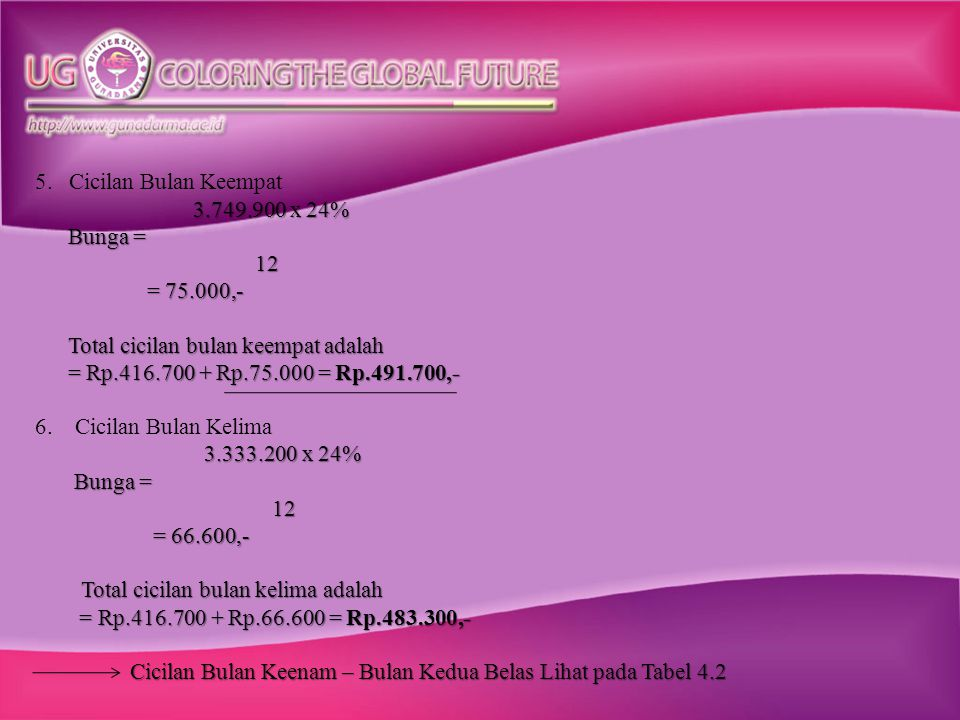 Tabel 4.2 Perhitungan Angsuran Pinjaman Dengan Metode Sliding Rate Jumlah Pinjaman : Rp.5.000.000 Angsuran : 12 (dua belas) bulan Suku Bunga : 24% pa