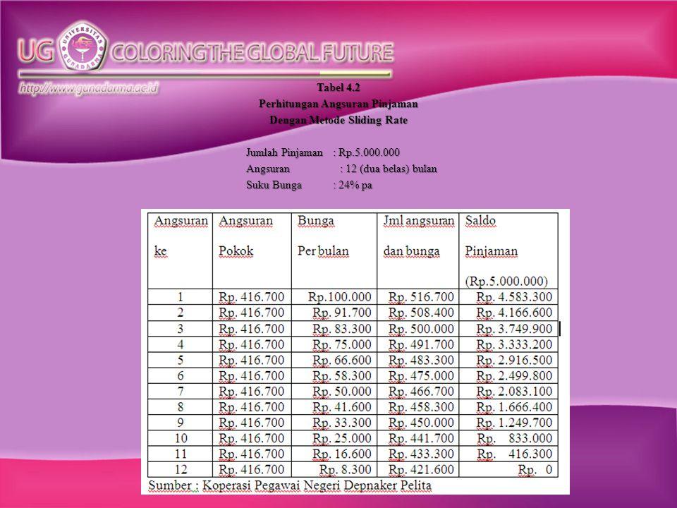 Dari tabel diatas dapat disimpulkan bahwa Perhitungan Angsuran Pinjaman pada Koperasi Pegawai Negeri Depnaker Pelita menggunakan metode perhitungan bunga Sliding Rate.